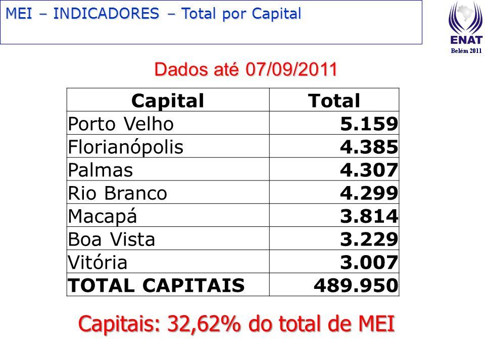 MEI – INDICADORES – Total por Capital Dados até 07/09/2011 CapitalTotal Porto Velho5.159 Florianópolis4.385 Palmas4.307 Rio Branco4.299 Macapá3.814 Bo