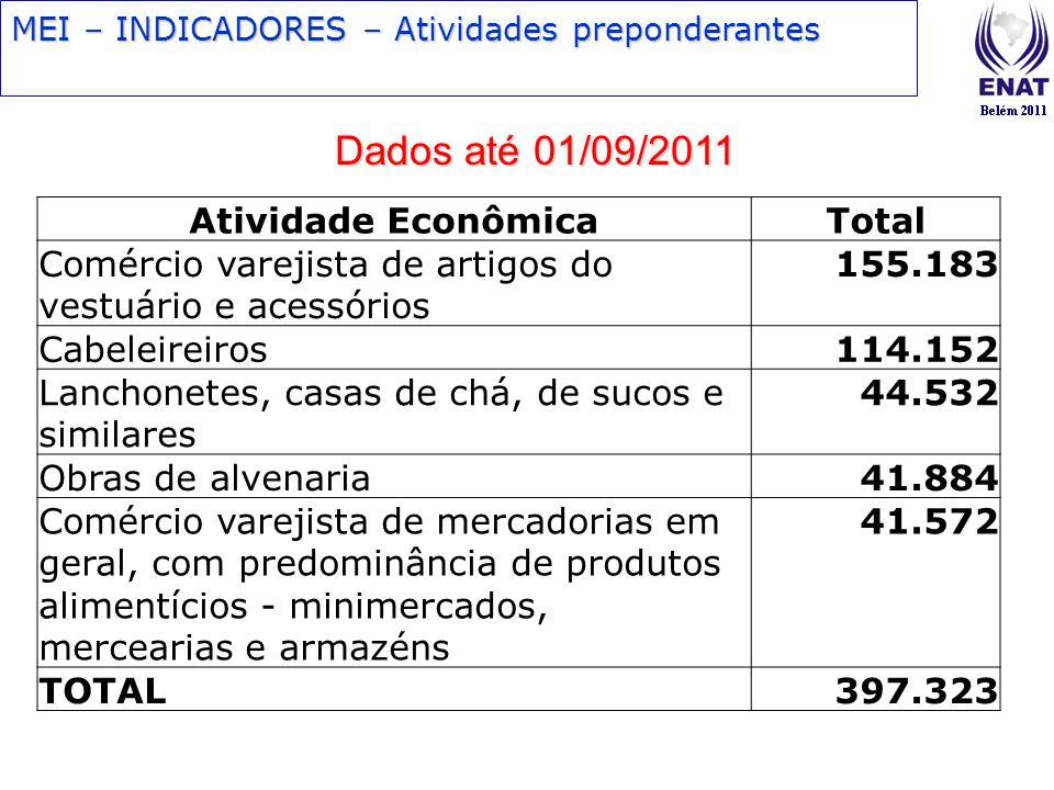 MEI – INDICADORES – Atividades preponderantes Dados até 01/09/2011 Atividade EconômicaTotal Comércio varejista de artigos do vestuário e acessórios 15