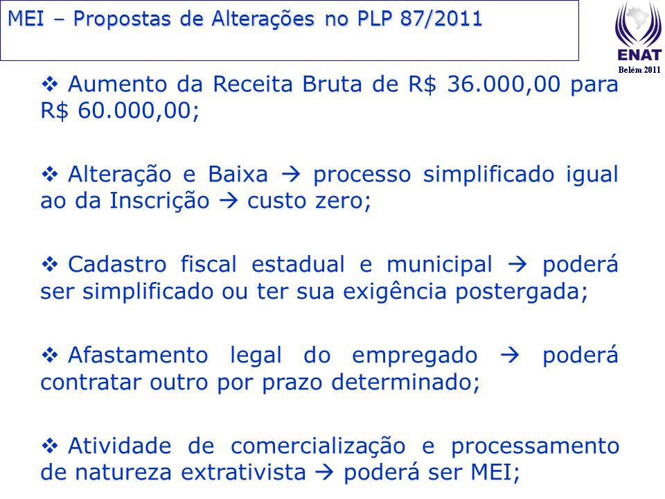 Aumento da Receita Bruta de R$ 36.000,00 para R$ 60.000,00; Alteração e Baixa processo simplificado igual ao da Inscrição custo zero; Cadastro fiscal