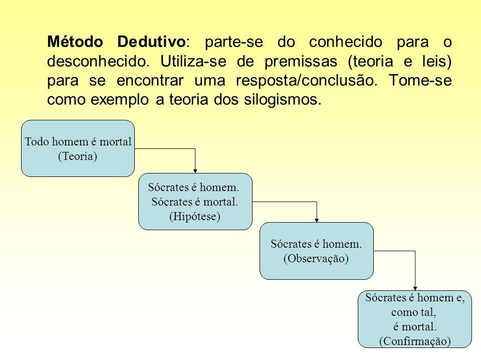 Método Dedutivo: parte-se do conhecido para o desconhecido. Utiliza-se de premissas (teoria e leis) para se encontrar uma resposta/conclusão. Tome-se