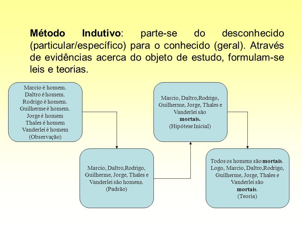 Método Indutivo: parte-se do desconhecido (particular/específico) para o conhecido (geral). Através de evidências acerca do objeto de estudo, formulam