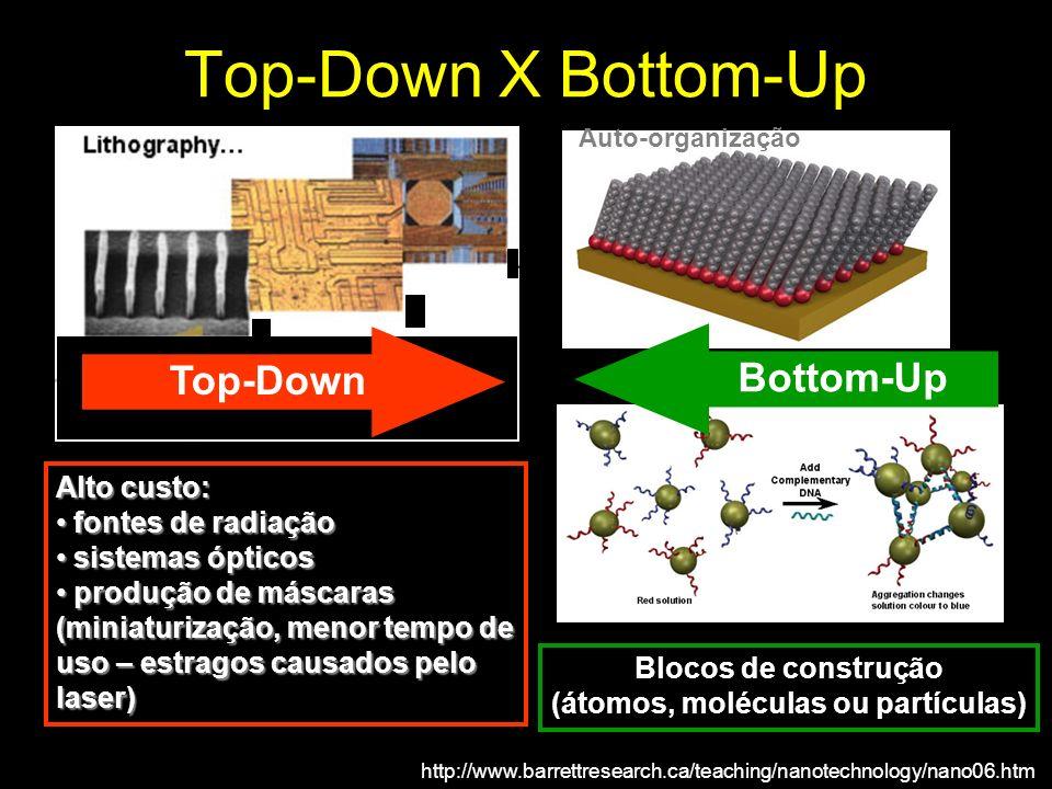 Top-Down X Bottom-Up Alto custo: fontes de radiação fontes de radiação sistemas ópticos sistemas ópticos produção de máscaras (miniaturização, menor t