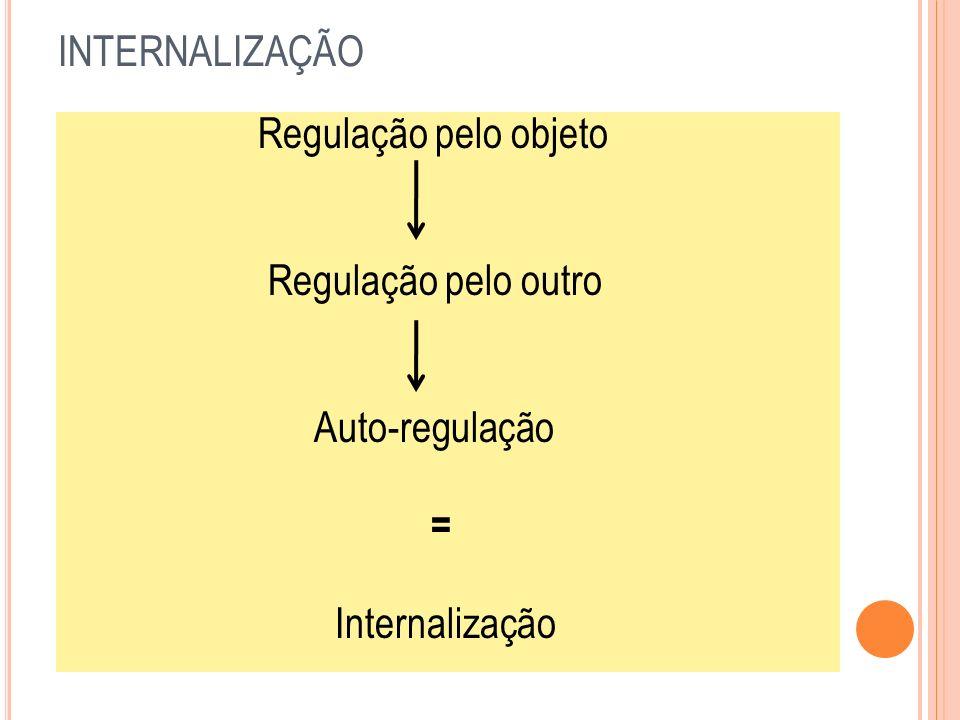 INTERNALIZAÇÃO Regulação pelo objeto Regulação pelo outro Auto-regulação = Internalização