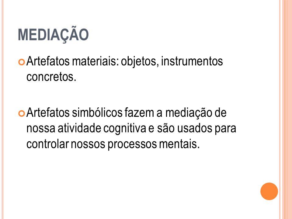 MEDIAÇÃO Artefatos materiais: objetos, instrumentos concretos. Artefatos simbólicos fazem a mediação de nossa atividade cognitiva e são usados para co
