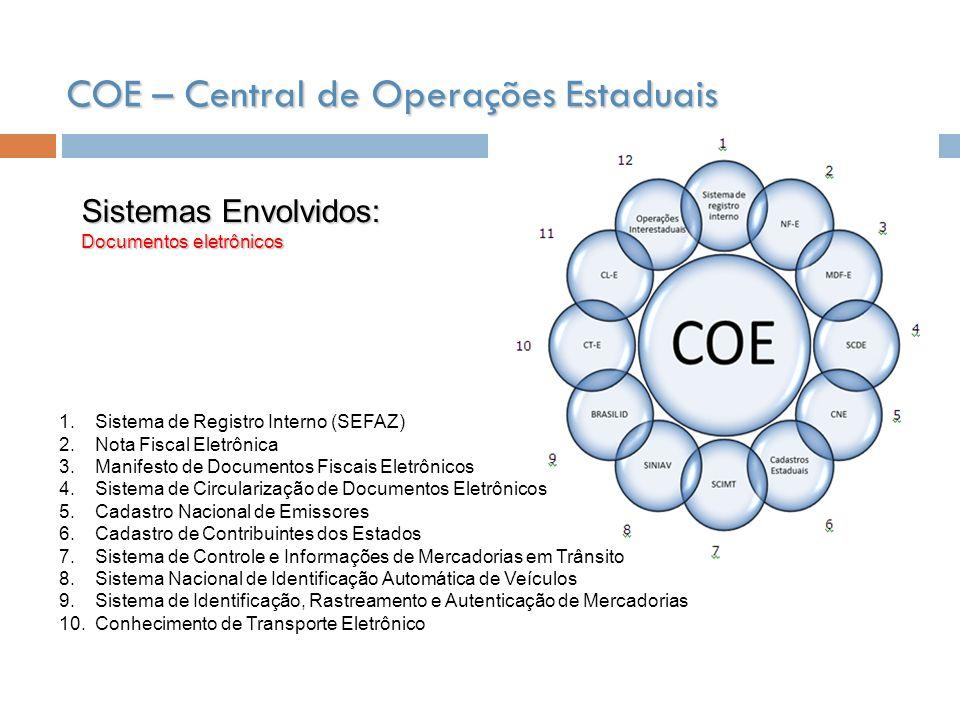 COE – Central de Operações Estaduais Sistemas Envolvidos: Documentos eletrônicos 1.Sistema de Registro Interno (SEFAZ) 2.Nota Fiscal Eletrônica 3.Mani