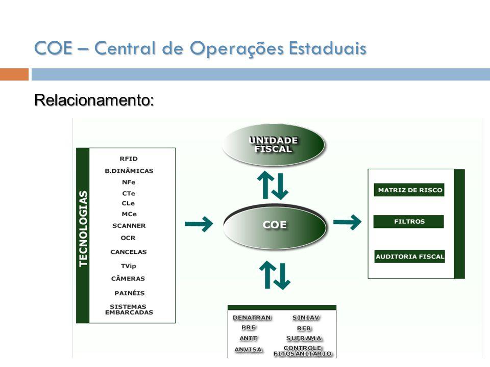 COE – Central de Operações Estaduais Relacionamento: