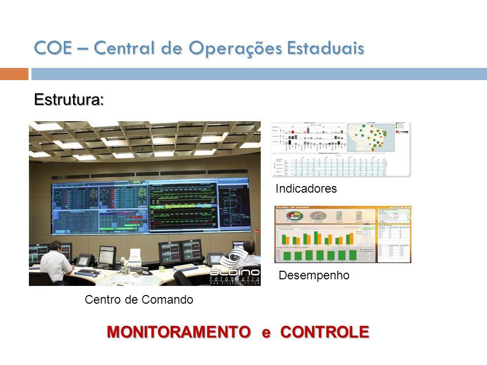 Estrutura: Centro de Comando Indicadores Desempenho MONITORAMENTO e CONTROLE