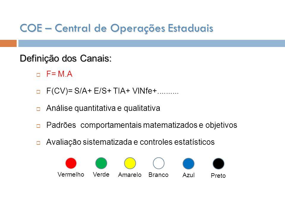 COE – Central de Operações Estaduais Definição dos Canais: Vermelho Verde Amarelo Branco Azul Preto F= M.A F(CV)= S/A+ E/S+ TIA+ VlNfe+.......... Anál