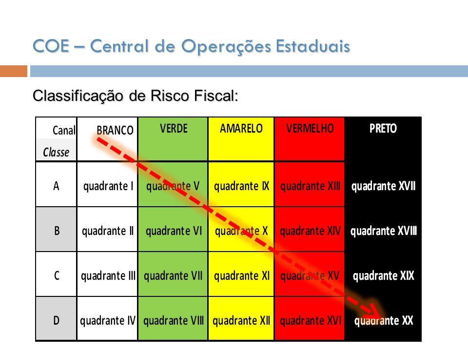 COE – Central de Operações Estaduais Classificação de Risco Fiscal: