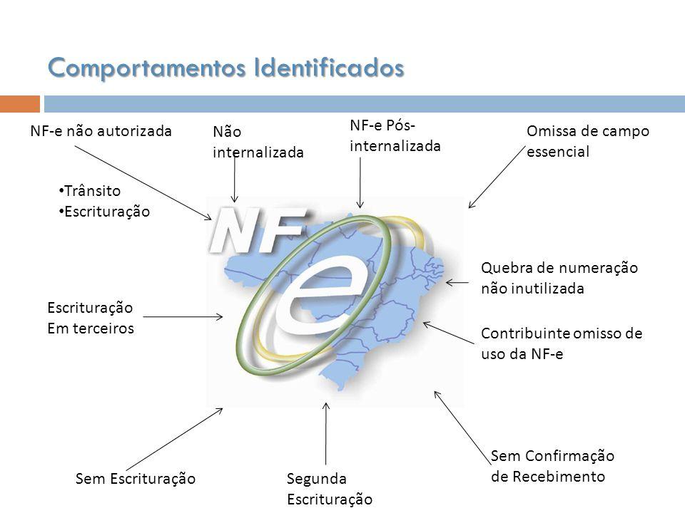 NF-e não autorizada Sem Escrituração Omissa de campo essencial NF-e Pós- internalizada Não internalizada Sem Confirmação de Recebimento Escrituração E