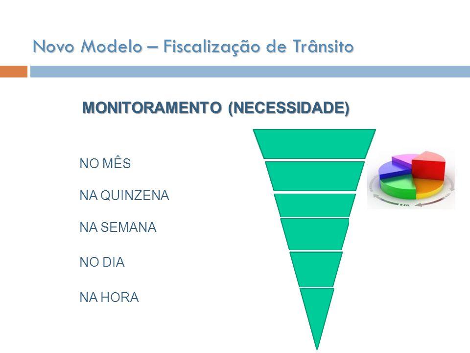 Novo Modelo – Fiscalização de Trânsito MONITORAMENTO (NECESSIDADE) NO MÊS NA QUINZENA NA SEMANA NO DIA NA HORA