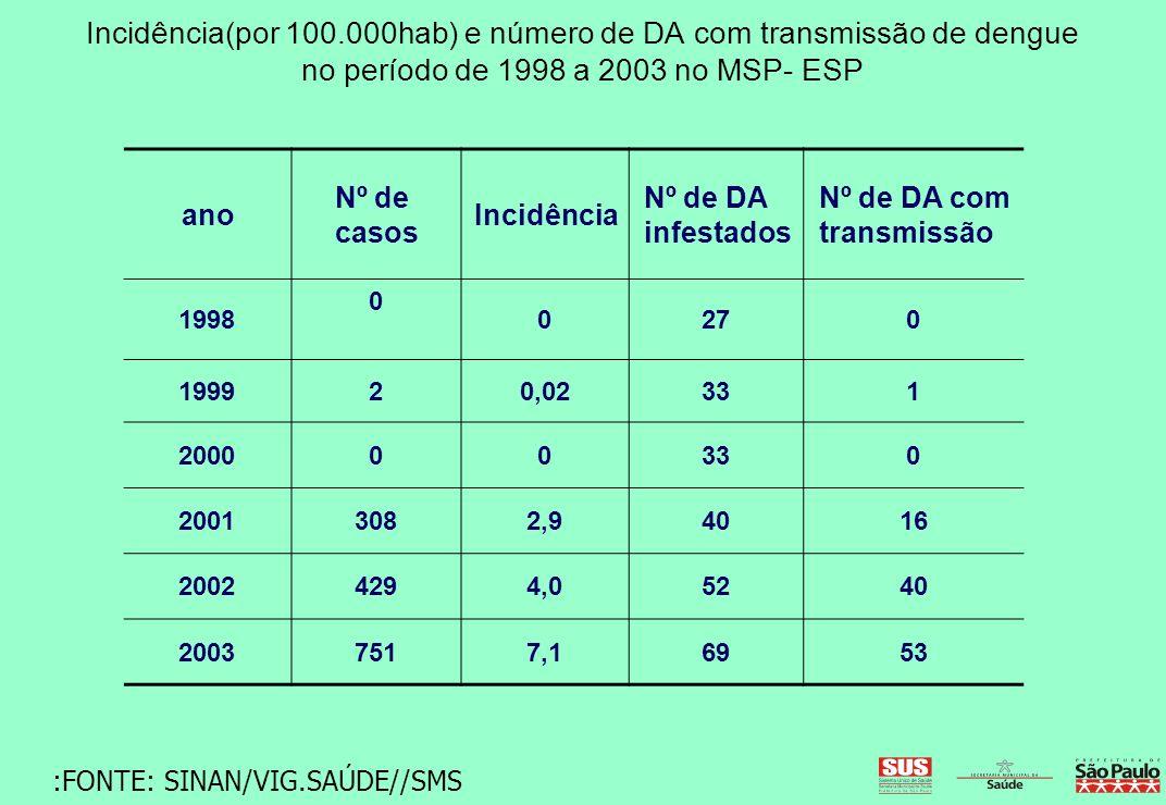 ano Nº de casos Incidência Nº de DA infestados Nº de DA com transmissão 1998 0 0270 199920,02331 200000330 20013082,94016 20024294,05240 20037517,1695