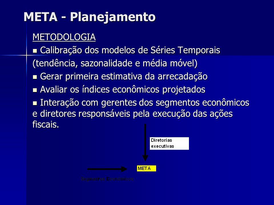 META - Planejamento METODOLOGIA Calibração dos modelos de Séries Temporais Calibração dos modelos de Séries Temporais (tendência, sazonalidade e média