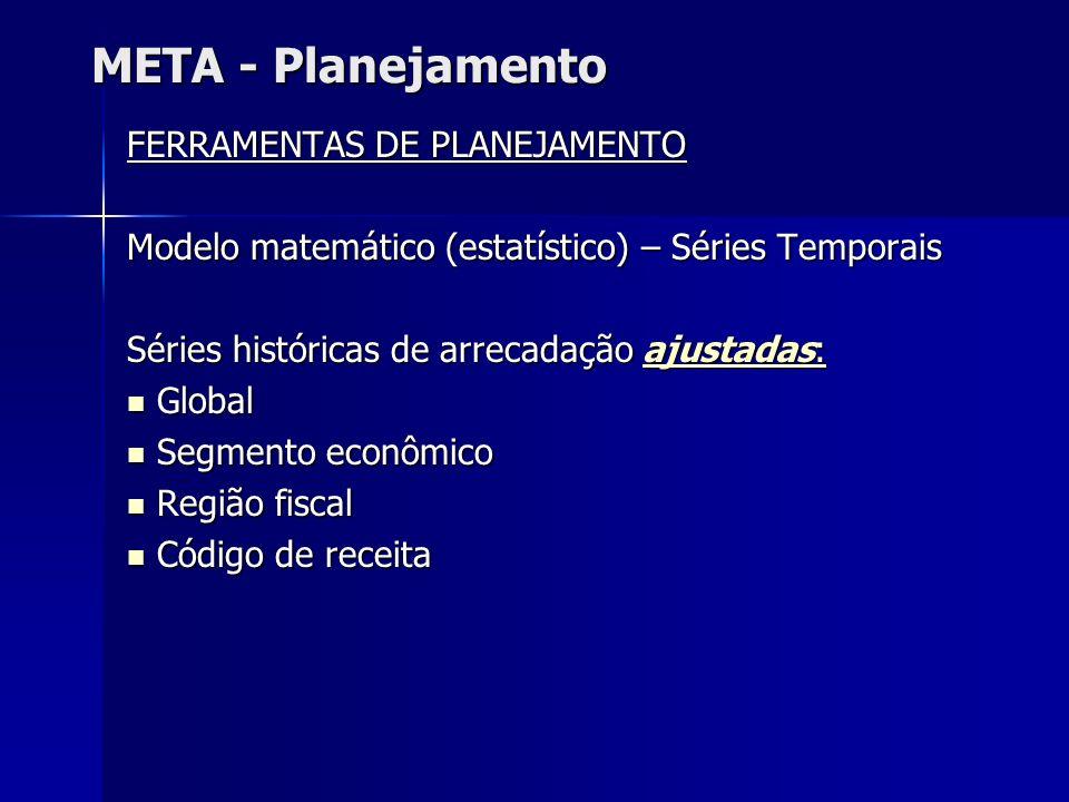META - Planejamento FERRAMENTAS DE PLANEJAMENTO Modelo matemático (estatístico) – Séries Temporais Séries históricas de arrecadação ajustadas: ajustad