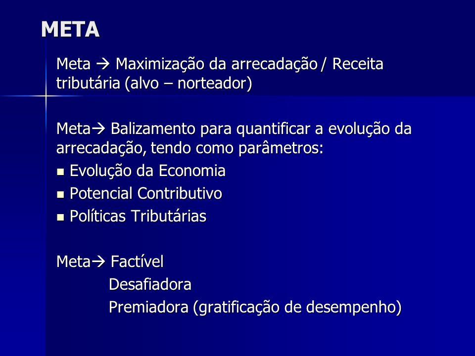 META Meta Maximização da arrecadação / Receita tributária (alvo – norteador) Meta Balizamento para quantificar a evolução da arrecadação, tendo como p