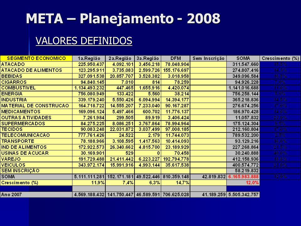 META – Planejamento - 2008 VALORES DEFINIDOS
