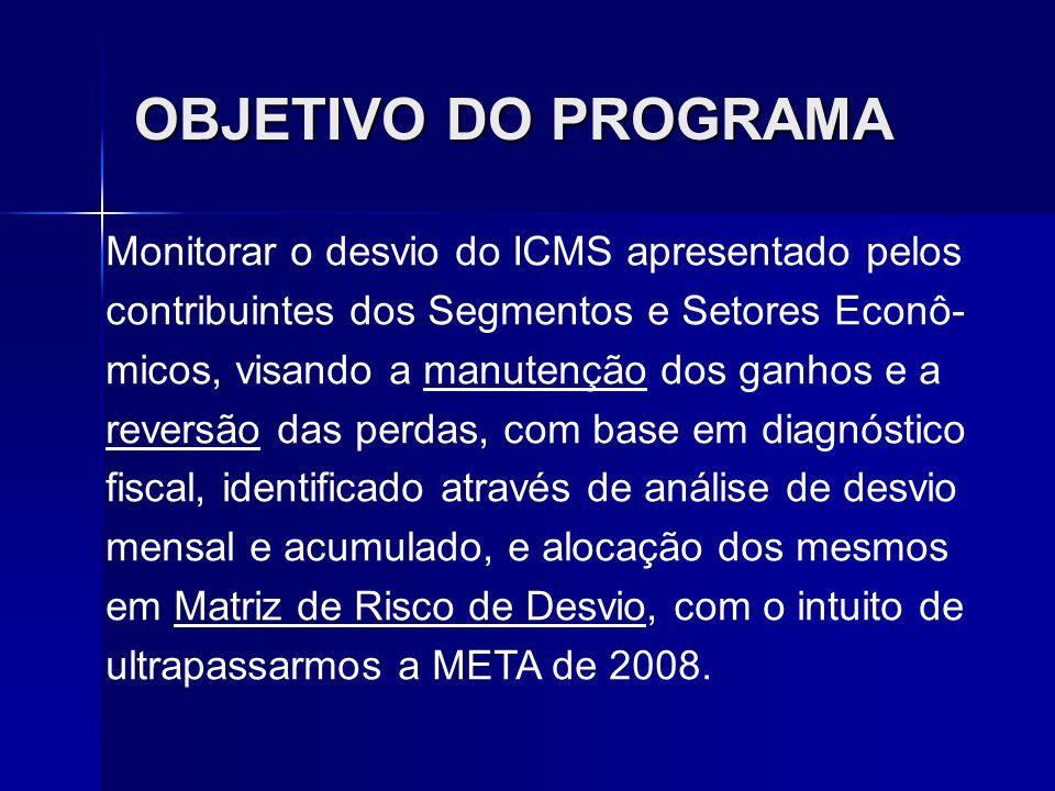 OBJETIVO DO PROGRAMA Monitorar o desvio do ICMS apresentado pelos contribuintes dos Segmentos e Setores Econô- micos, visando a manutenção dos ganhos