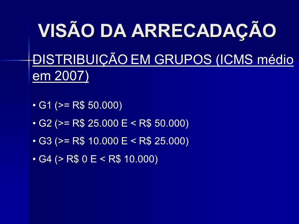 VISÃO DA ARRECADAÇÃO DISTRIBUIÇÃO EM GRUPOS (ICMS médio em 2007) G1 (>= R$ 50.000) G2 (>= R$ 25.000 E < R$ 50.000) G3 (>= R$ 10.000 E < R$ 25.000) G4