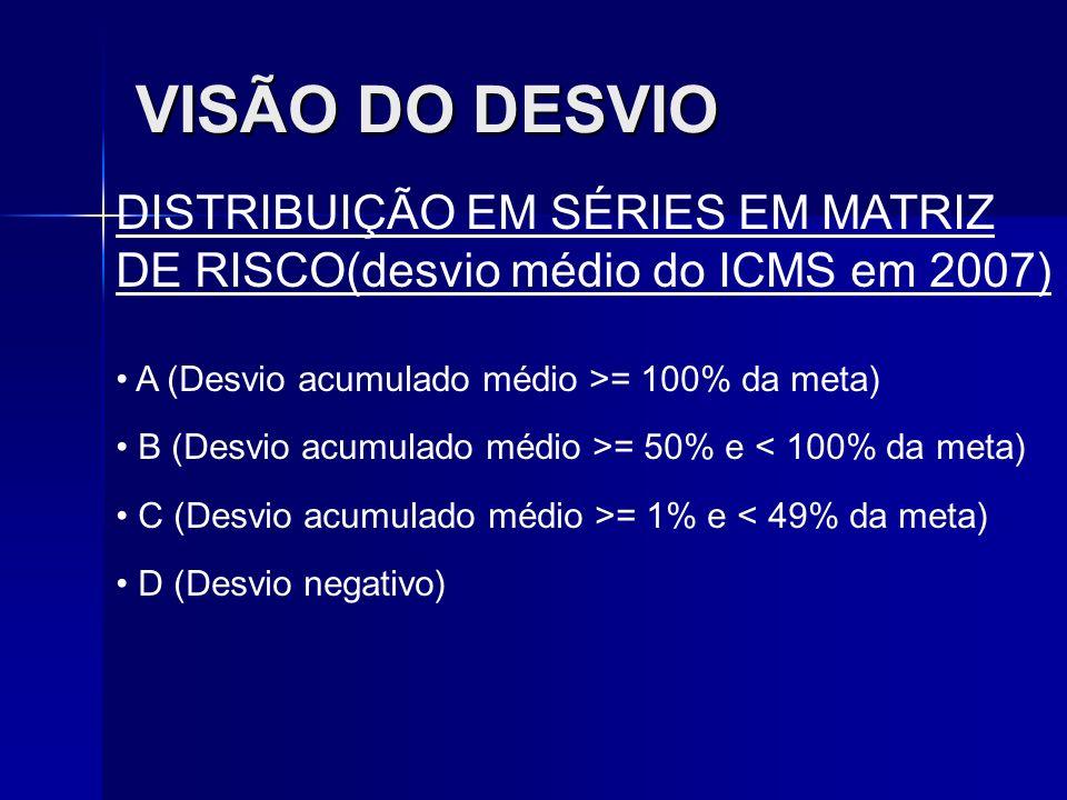 VISÃO DO DESVIO DISTRIBUIÇÃO EM SÉRIES EM MATRIZ DE RISCO(desvio médio do ICMS em 2007) A (Desvio acumulado médio >= 100% da meta) B (Desvio acumulado
