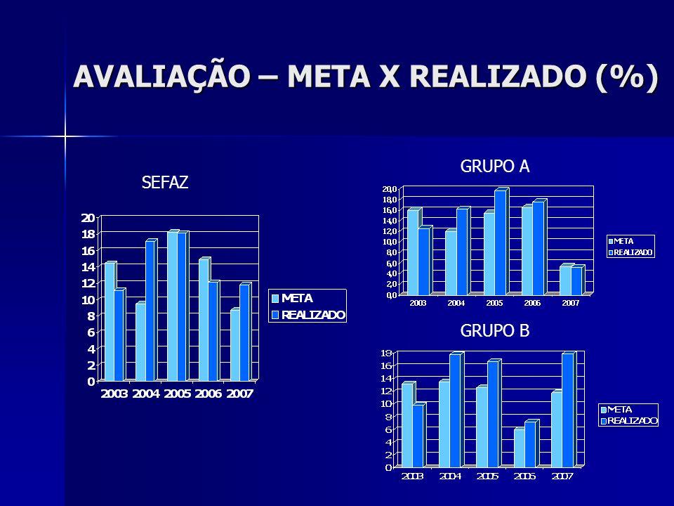 AVALIAÇÃO – META X REALIZADO (%) SEFAZ GRUPO A GRUPO B