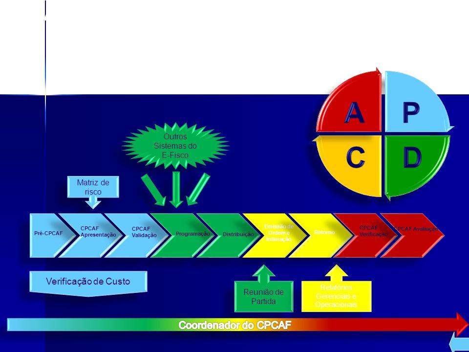 Matriz de risco Verificação de Custo Reunião de Partida Relatórios Gerenciais e Operacionais Outros Sistemas do E-Fisco Pré-CPCAF CPCAF Apresentação C