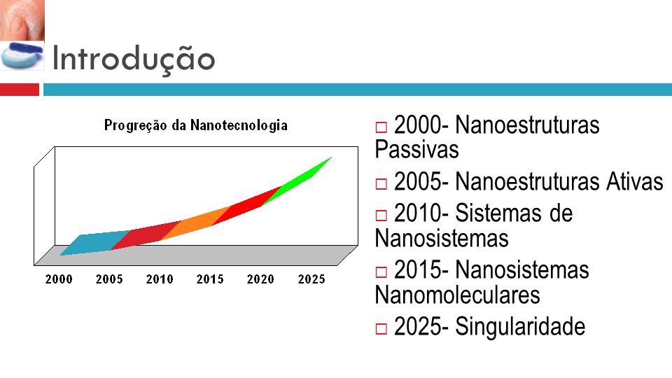 Introdução 2000- Nanoestruturas Passivas 2005- Nanoestruturas Ativas 2010- Sistemas de Nanosistemas 2015- Nanosistemas Nanomoleculares 2025- Singularidade