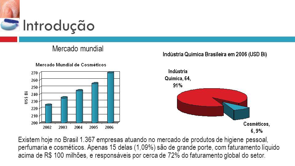 Introdução Mercado mundial Existem hoje no Brasil 1.367 empresas atuando no mercado de produtos de higiene pessoal, perfumaria e cosméticos. Apenas 15