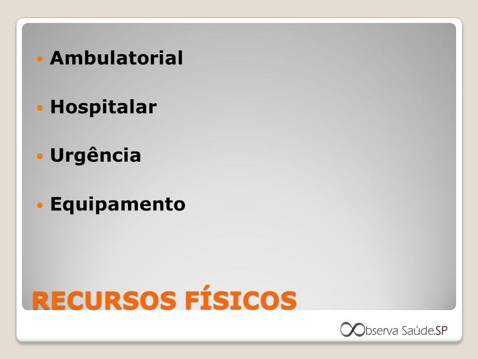 RECURSOS FÍSICOS Ambulatorial Hospitalar Urgência Equipamento