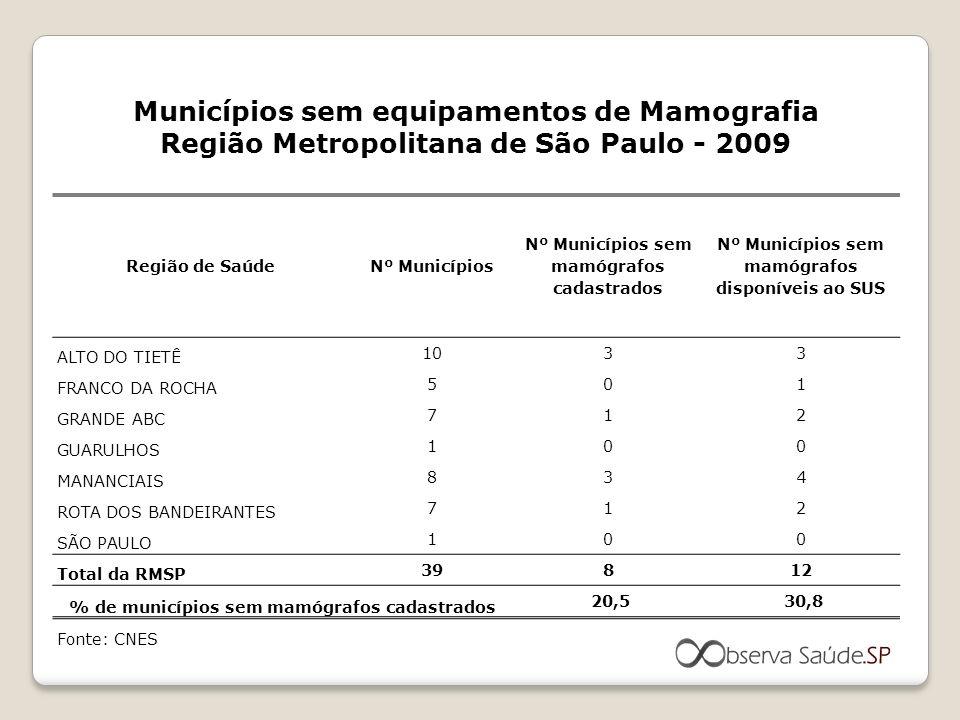 Região de SaúdeNº Municípios Nº Municípios sem mamógrafos cadastrados Nº Municípios sem mamógrafos disponíveis ao SUS ALTO DO TIETÊ 1033 FRANCO DA ROC