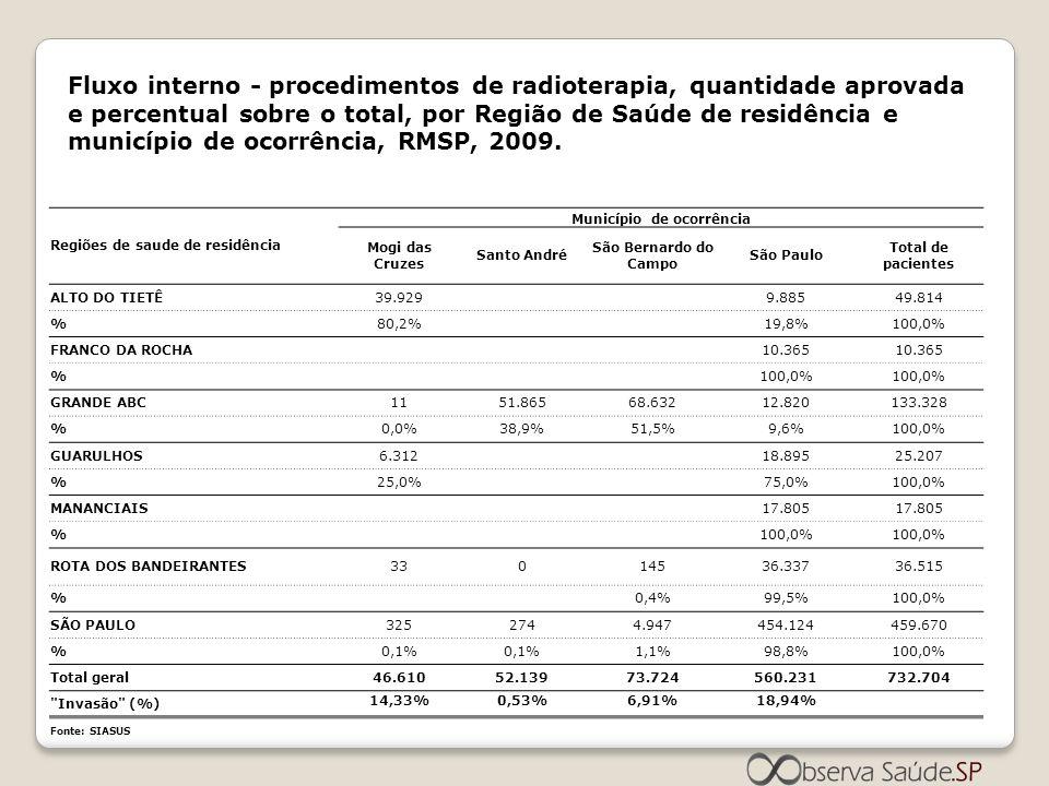 Fluxo interno - procedimentos de radioterapia, quantidade aprovada e percentual sobre o total, por Região de Saúde de residência e município de ocorrê