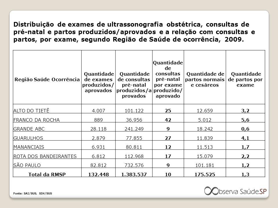 Distribuição de exames de ultrassonografia obstétrica, consultas de pré-natal e partos produzidos/aprovados e a relação com consultas e partos, por ex