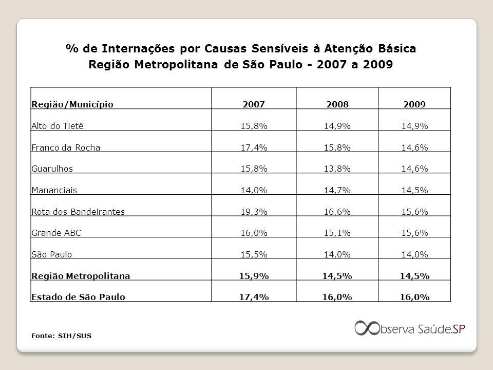 % de Internações por Causas Sensíveis à Atenção Básica Região Metropolitana de São Paulo - 2007 a 2009 Região/Município200720082009 Alto do Tietê15,8%