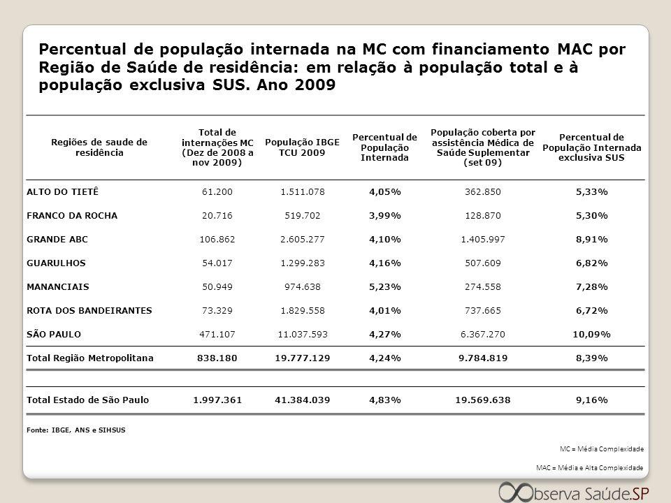 Percentual de população internada na MC com financiamento MAC por Região de Saúde de residência: em relação à população total e à população exclusiva