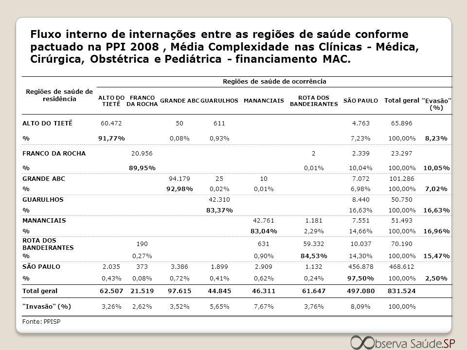 Fluxo interno de internações entre as regiões de saúde conforme pactuado na PPI 2008, Média Complexidade nas Clínicas - Médica, Cirúrgica, Obstétrica