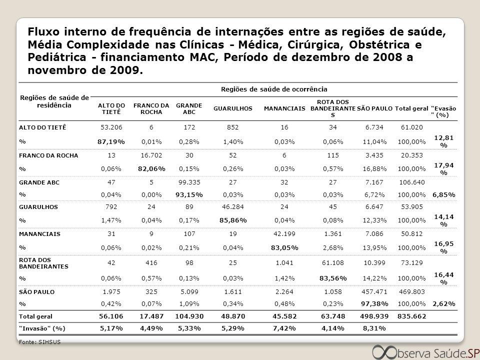 Fluxo interno de frequência de internações entre as regiões de saúde, Média Complexidade nas Clínicas - Médica, Cirúrgica, Obstétrica e Pediátrica - f