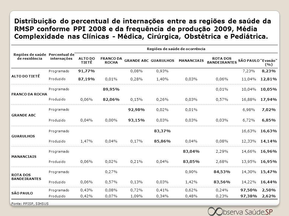 Distribuição do percentual de internações entre as regiões de saúde da RMSP conforme PPI 2008 e da frequência de produção 2009, Média Complexidade nas