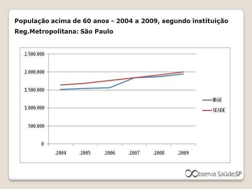 População acima de 60 anos - 2004 a 2009, segundo instituição Reg.Metropolitana: São Paulo