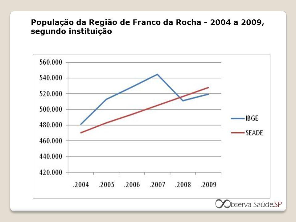 Distribuição do percentual de internações entre as regiões de saúde da RMSP conforme PPI 2008 e da frequência de produção 2009, Média Complexidade nas Clínicas - Médica, Cirúrgica, Obstétrica e Pediátrica.