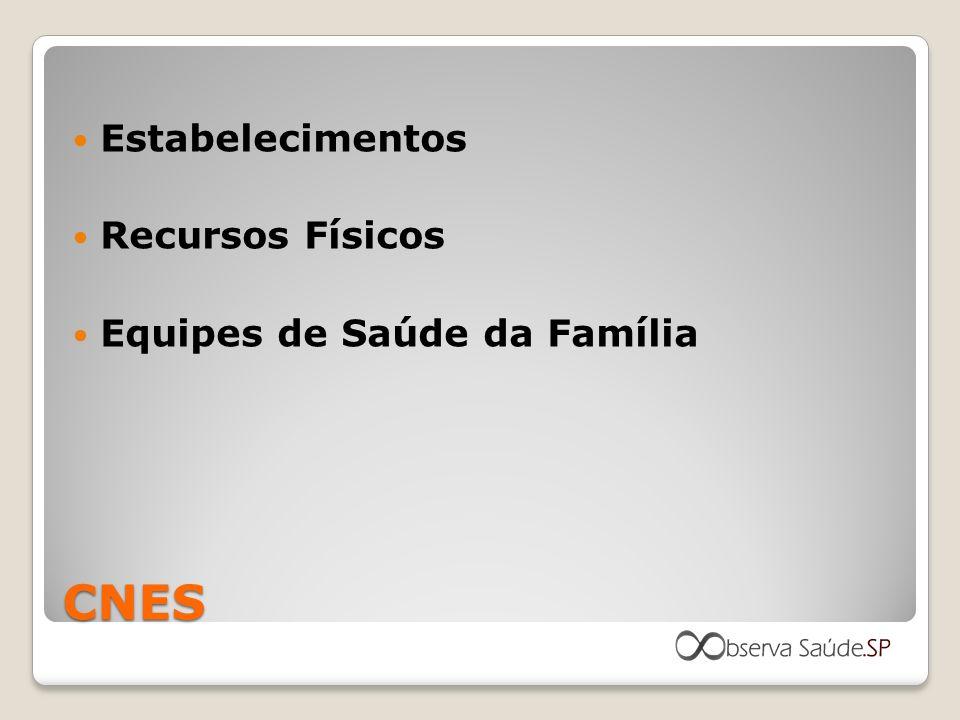 CNES Estabelecimentos Recursos Físicos Equipes de Saúde da Família