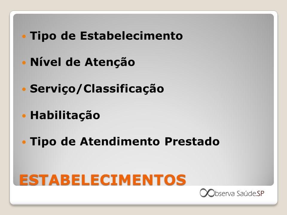 ESTABELECIMENTOS Tipo de Estabelecimento Nível de Atenção Serviço/Classificação Habilitação Tipo de Atendimento Prestado