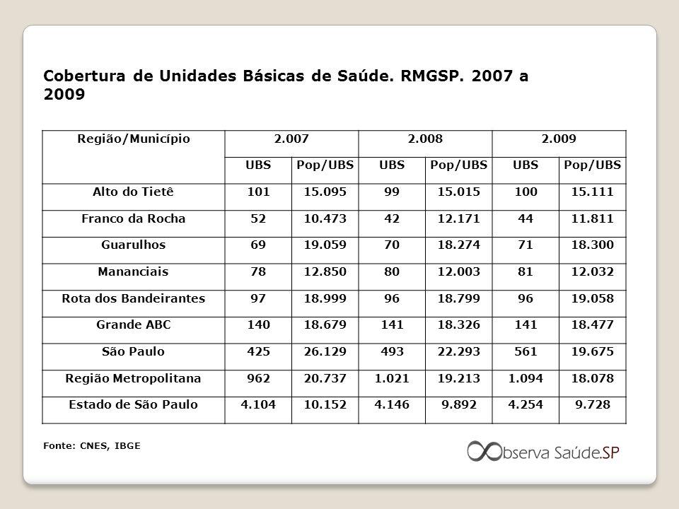 Cobertura de Unidades Básicas de Saúde. RMGSP. 2007 a 2009 Região/Município2.0072.0082.009 UBSPop/UBSUBSPop/UBSUBSPop/UBS Alto do Tietê10115.0959915.0