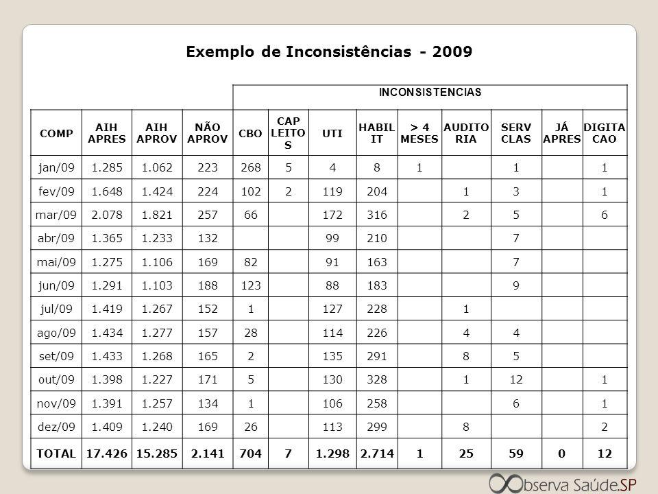 Exemplo de Inconsistências - 2009 INCONSISTENCIAS COMP AIH APRES AIH APROV NÃO APROV CBO CAP LEITO S UTI HABIL IT > 4 MESES AUDITO RIA SERV CLAS JÁ AP