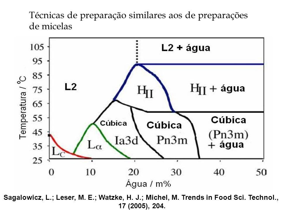 Técnicas de preparação similares aos de preparações de micelas. Sagalowicz, L.; Leser, M. E.; Watzke, H. J.; Michel, M. Trends in Food Sci. Technol.,