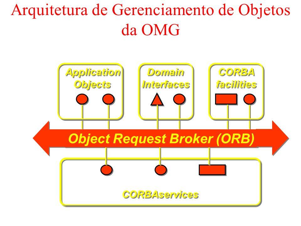 O Modelo de Objetos de CORBA: Sub-tipos interface Organization { readonly attribute string name; }; interface Club : Organization { exception NotInClub{}; readonly attribute short noOfMembers; readonly attribute Address location; attribute TeamList teams; attribute TrainerList trainers; void transfer(in Player p) raises NotInClub; }; Herdado por Club Supertipo Super-tipo implícito: Object