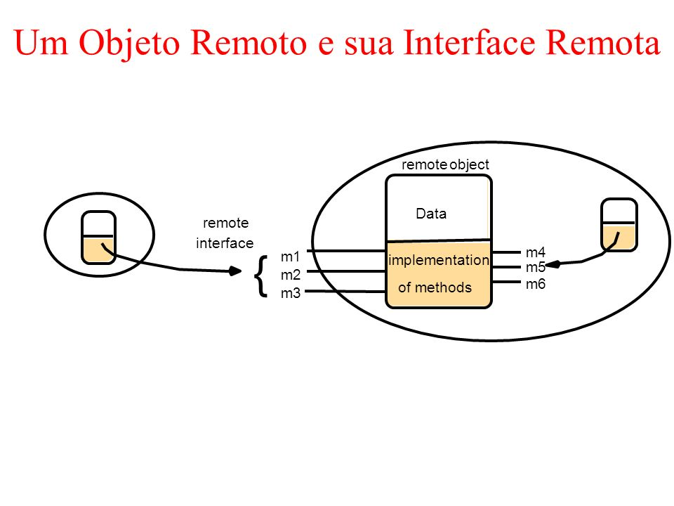 Um Objeto Remoto e sua Interface Remota interface remote m1 m2 m3 m4 m5 m6 Data implementation remoteobject { of methods