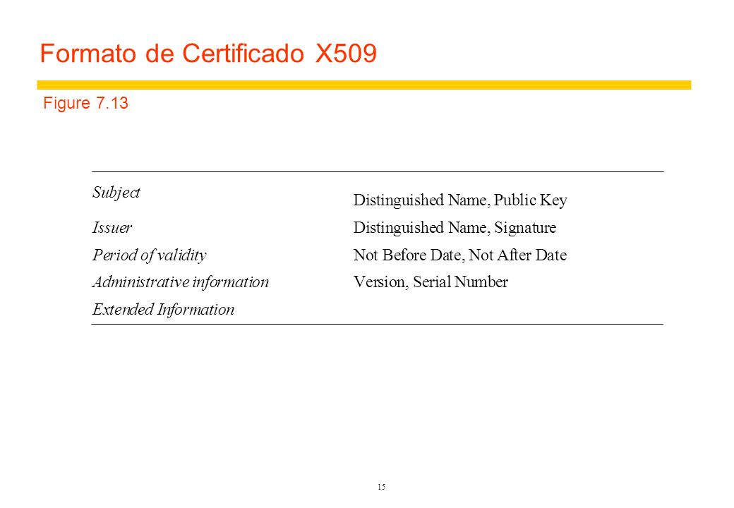 14 Certificados 1.Certificate type:Account number 2.Name:Alice 3.Account:6262626 4.Certifying authority:Bobs Bank 5.Signature:{Digest(field 2 + field 3)} K Bpriv Figure 7.4 Alices bank account certificate Figure 7.5 Public-key certificate for Bob s Bank 1.Certificate type:Public key 2.Name:Bobs Bank 3.Public key:K Bpub 4.Certifying authority:Fred – The Bankers Federation 5.Signature: {Digest(field 2 + field 3)} K Fpriv Certificado: uma afirmação assinada por uma autoridade apropriada.