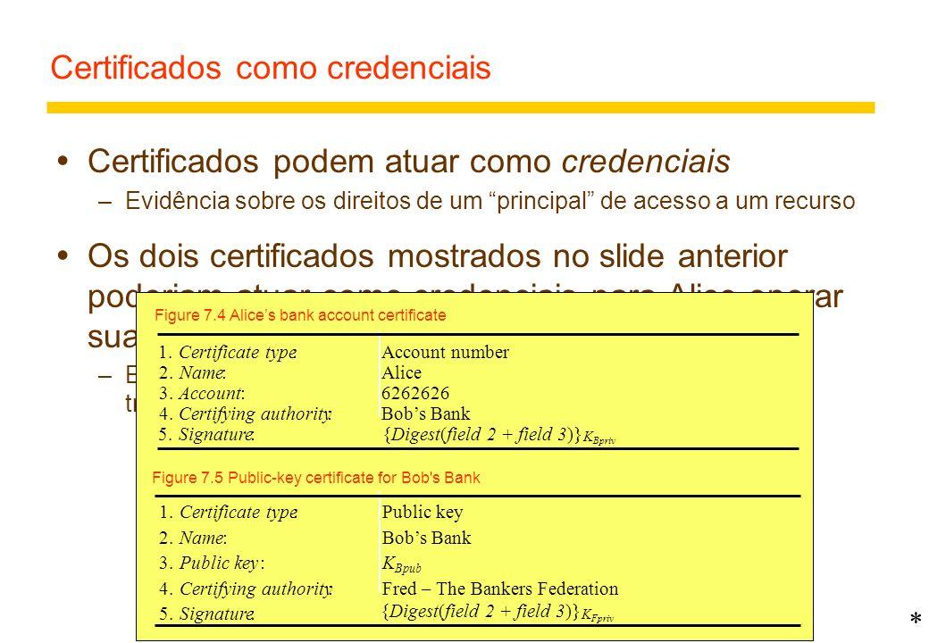 15 Formato de Certificado X509 Figure 7.13