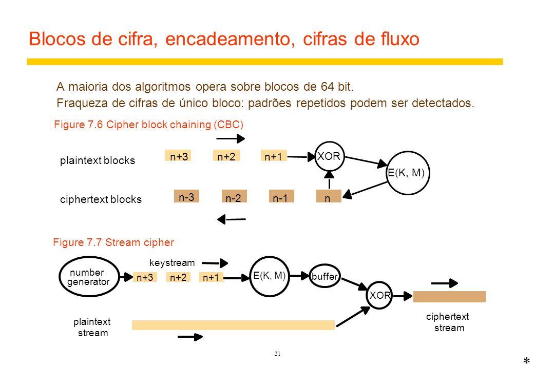 20 Algoritmos criptográficos Simétricos (chave secreta) E(K, M) = {M} K D(K, E(K, M)) = M Mesma chave para E e D M deve ser difícil (não factível) de se computar se K não for conhecida.