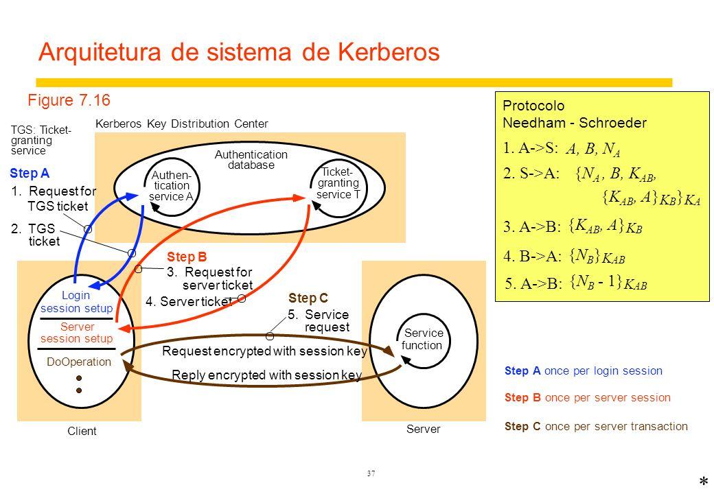 36 Estudo de caso: Kerberos – serviço de autenticação e distribuição de chaves Torna segura a comunicação com servidores em uma LAN –Desenvolvido no MIT nos anos 1980 para prover segurança em uma rede de campus com mais de 5000 usuários –baseado no protocolo de Needham - Schroeder Padronizado e agora incluído em sistemas operacionais –Internet RFC 1510, OSF DCE –BSD UNIX, Linux, Windows 2000, NT, XP, etc.