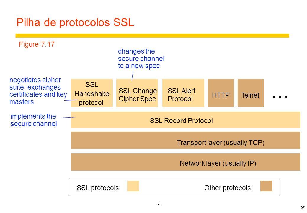 39 Estuto de caso: Secure Socket Layer (SSL) Distribuição de chaves e canais seguros para comércio na Internet –Protocolo híbrido; depende de criptografia de chave pública –Originalmente desenvolvido pela Netscape Corporation (1994) –Extendido e adotado como um padrão da Internet com o nome de Transport Level Security (TLS) –Provê segurança em em todos os servidores web e browsers e em versões seguras de Telnet, FTP e outras aplicações de rede Requisitos de projeto –Comunicação segura sem negociação de chaves ou ajuda de terceiros –Escolha livre dos algoritmos de criptografia por clientes e servidores –comunicação em cada direção pode ser autenticada e/ou encriptada
